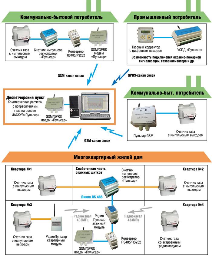 Автоматизированная система учета объема природного газа АСУПГ «Аксон»